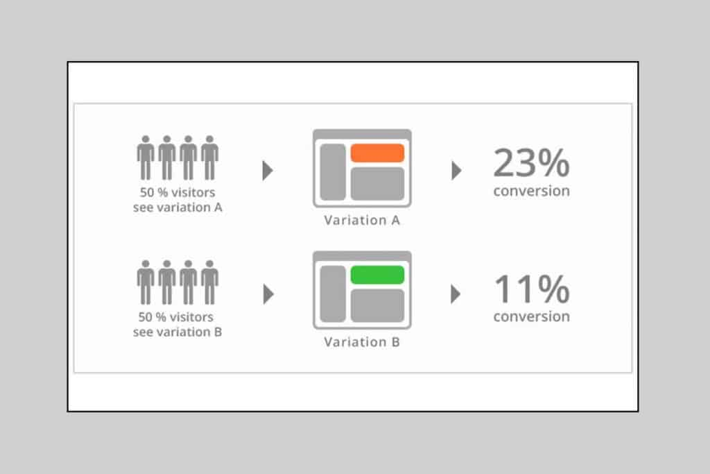A/B Testing can offer you the user review for the better design layout
