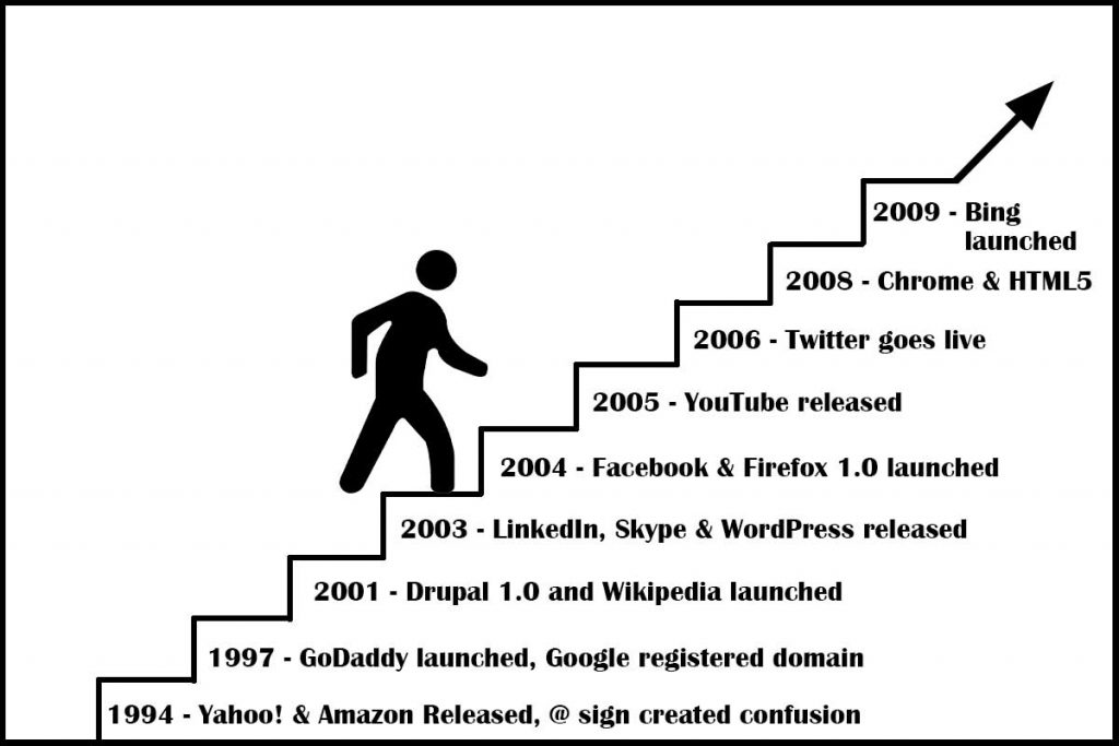 Web Development Milestones by Years - Vital Inventions