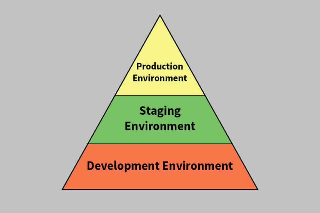 Deployment Environment - Website Staging Environment