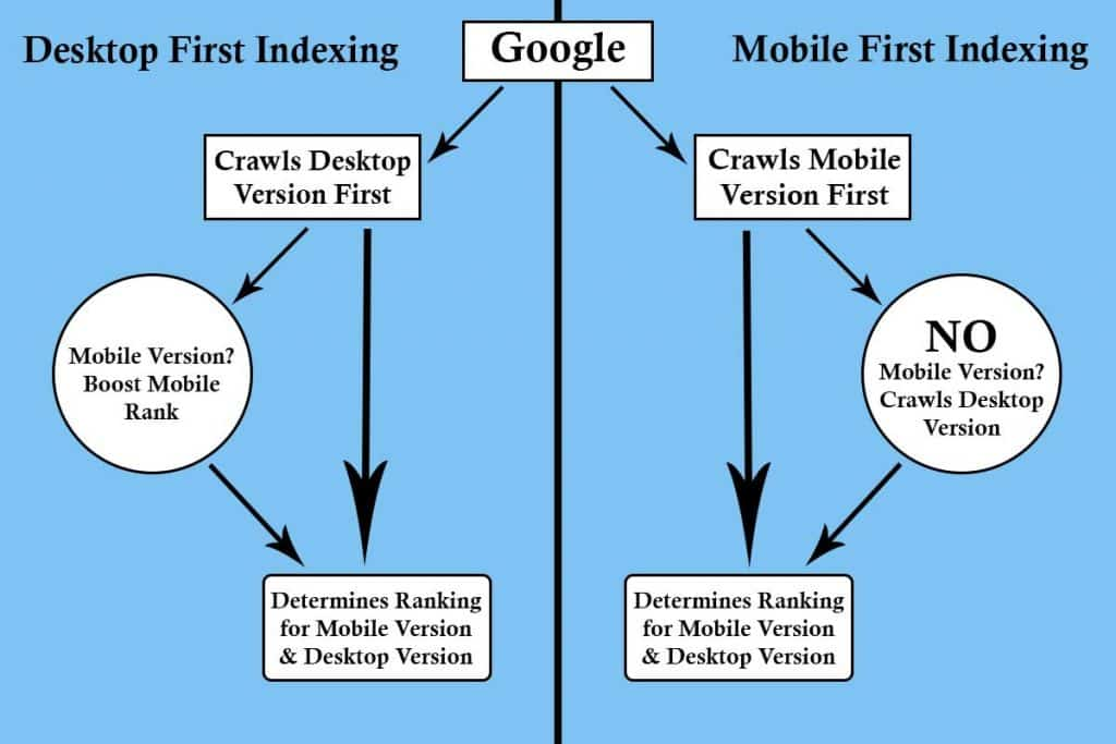Difference Between Desktop First Indexing and Mobile First Indexing