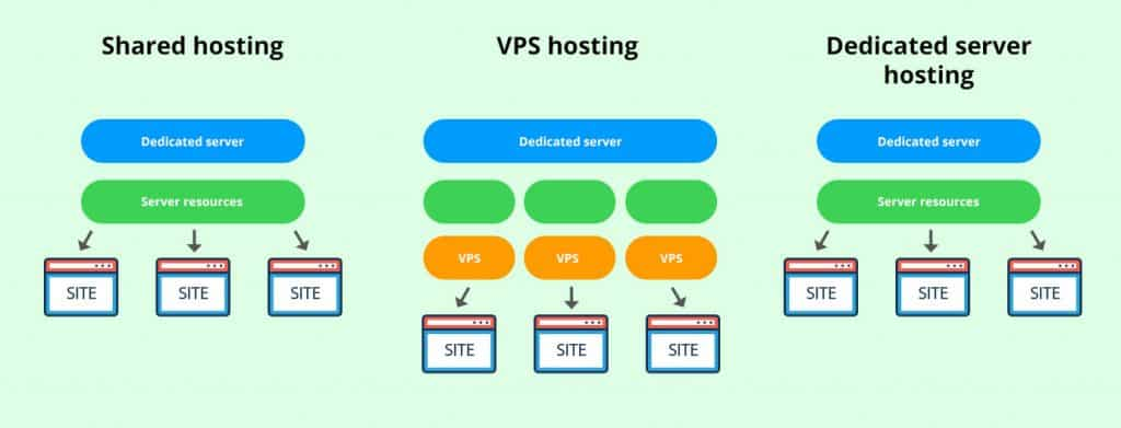 Comparison between Shared-hosting, VPS-Hosting and Dedicated Server - Speed Up Website