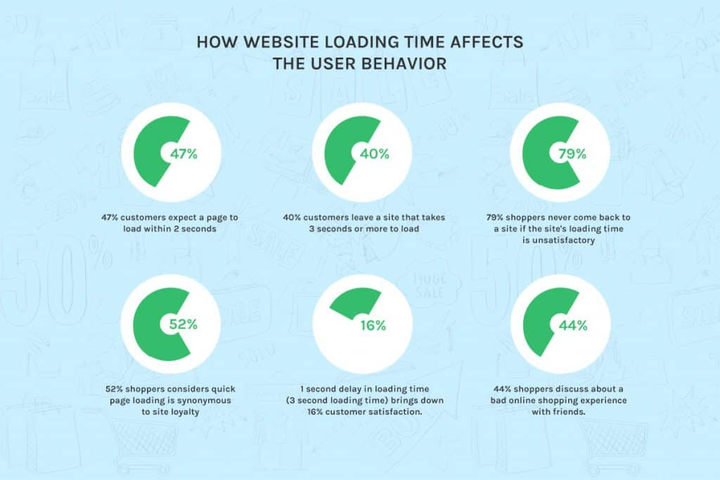 How Website Loading Time Affects User Behavior