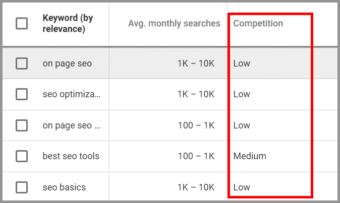 Keyword Competition on Google Keyword Planner