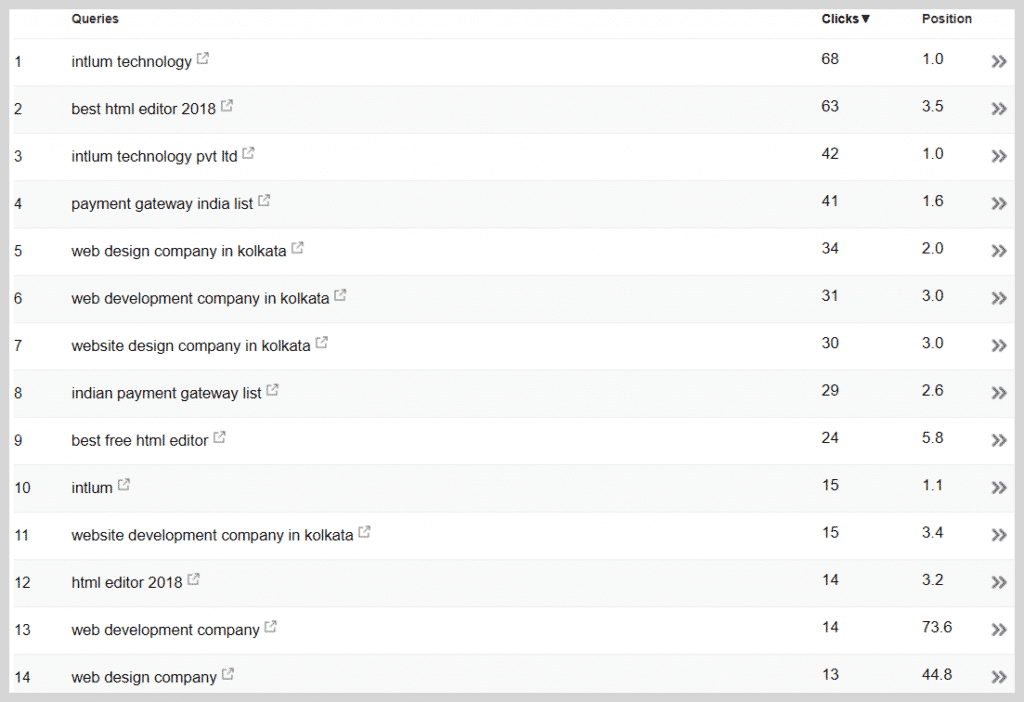 GSC Ranking Keyword List