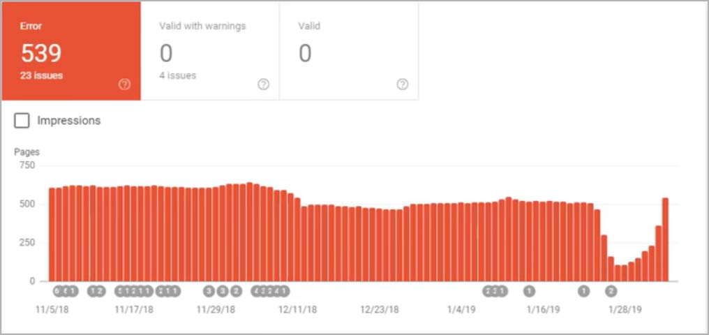 Google Search Console - AMP Report