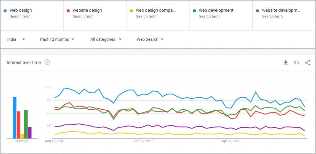 Google Trends - Interest Over Time Comparison between Keywords