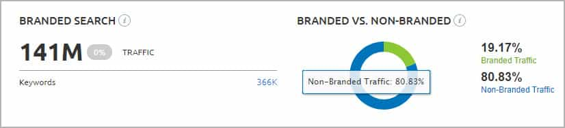 SEMrush - Branded vs Non-Branded Search Comparison